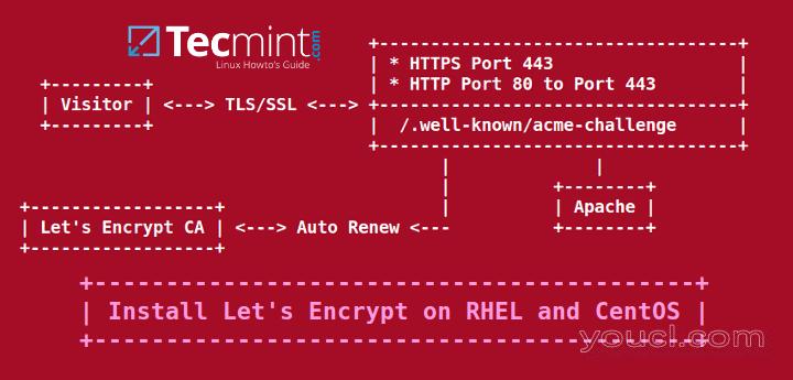 如何安装加密SSL证书在RHEL / CentOS 7/6上安全Apache-系统运维